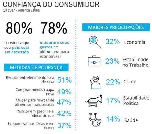 Mercado de alimentos: Estudo Confiança do Consumidor - Terceiro Trimestres de 2017 - Nielsen