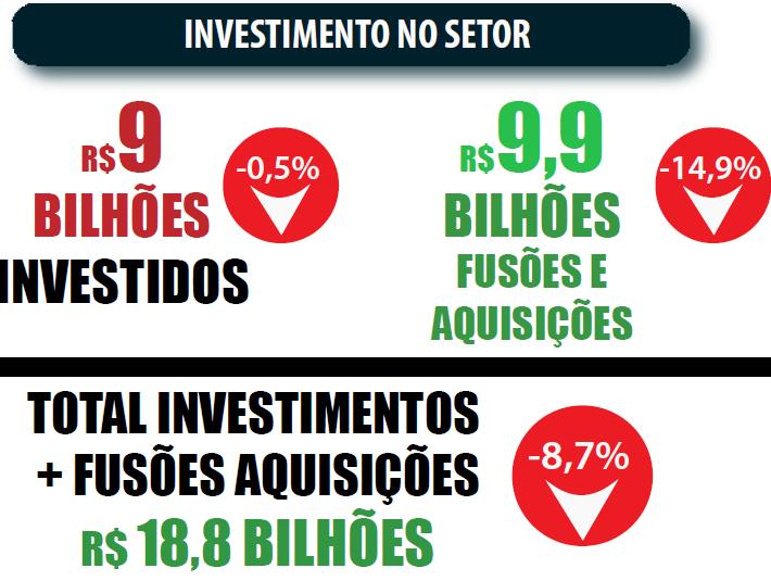 Mercado de alimentos - Investimento no Setor