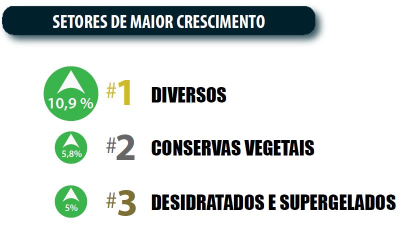 Mercado de alimentos - Setores de Maior Crescimento