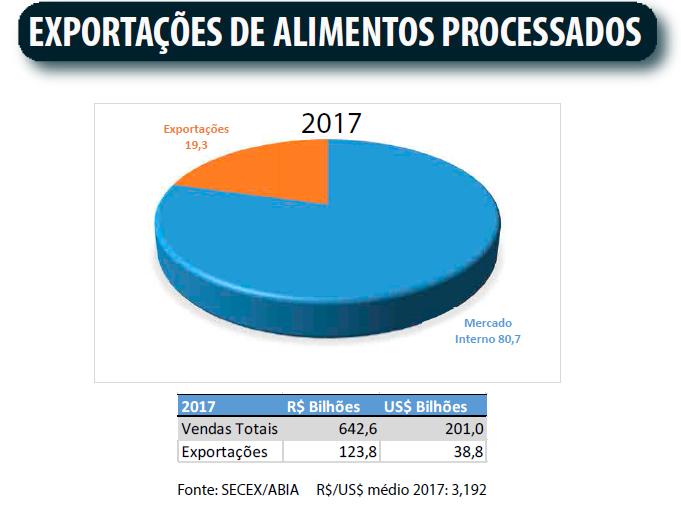 Mercado de alimentos - Exportações de Alimentos Processados