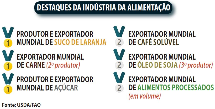 Mercado de alimentos - Destaques da Indústria da alimentação