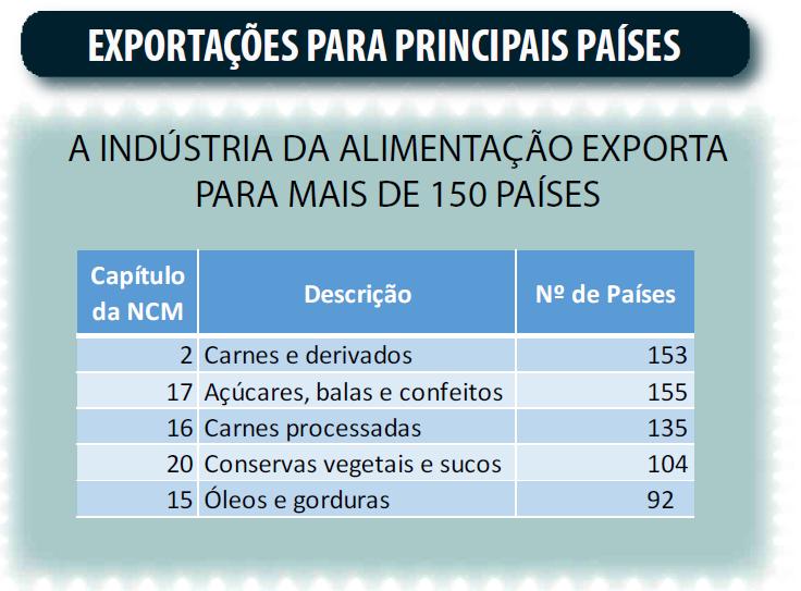 Mercado de alimentos - Exportações para Principais Países