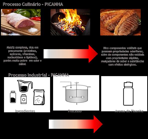 Comparativo Processo Culinário e Processo Industrial Criação de Aroma - Duas Rodas